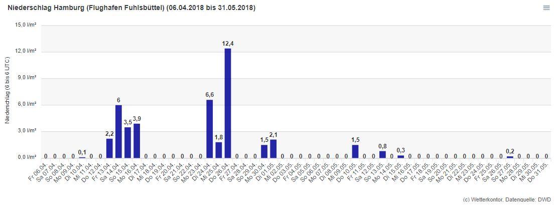 Niederschläge im April 2018