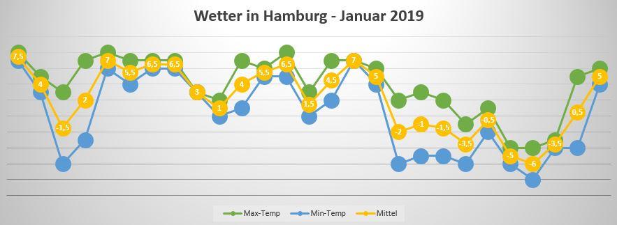 Diagramm-Ansicht der Temperaturdaten mithilfe von MS Excel