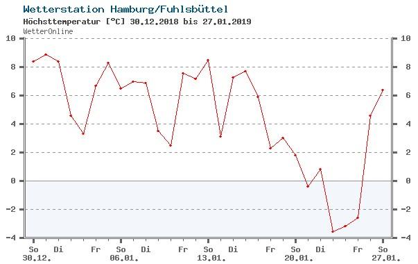 Wetter-online.de : Abgefragte Archivdaten für Januar 2019